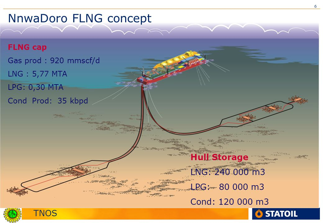 NnwaDoro FLNG concept Hull Storage LNG: 240 000 m3 LPG: 80 000 m3