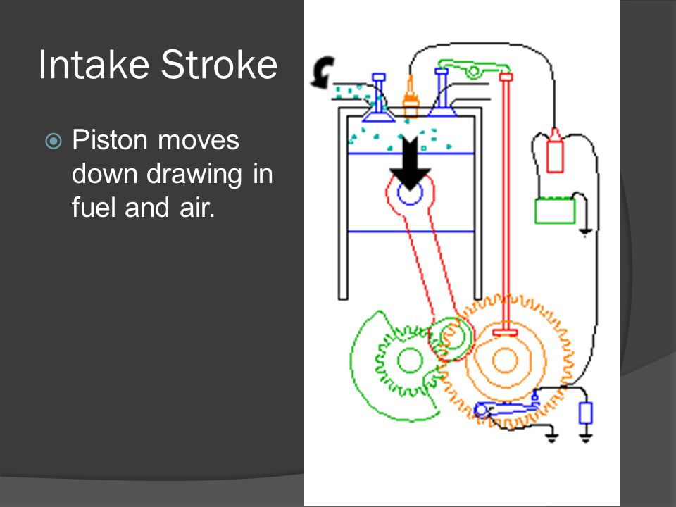 Intake Stroke Piston moves down drawing in fuel and air.