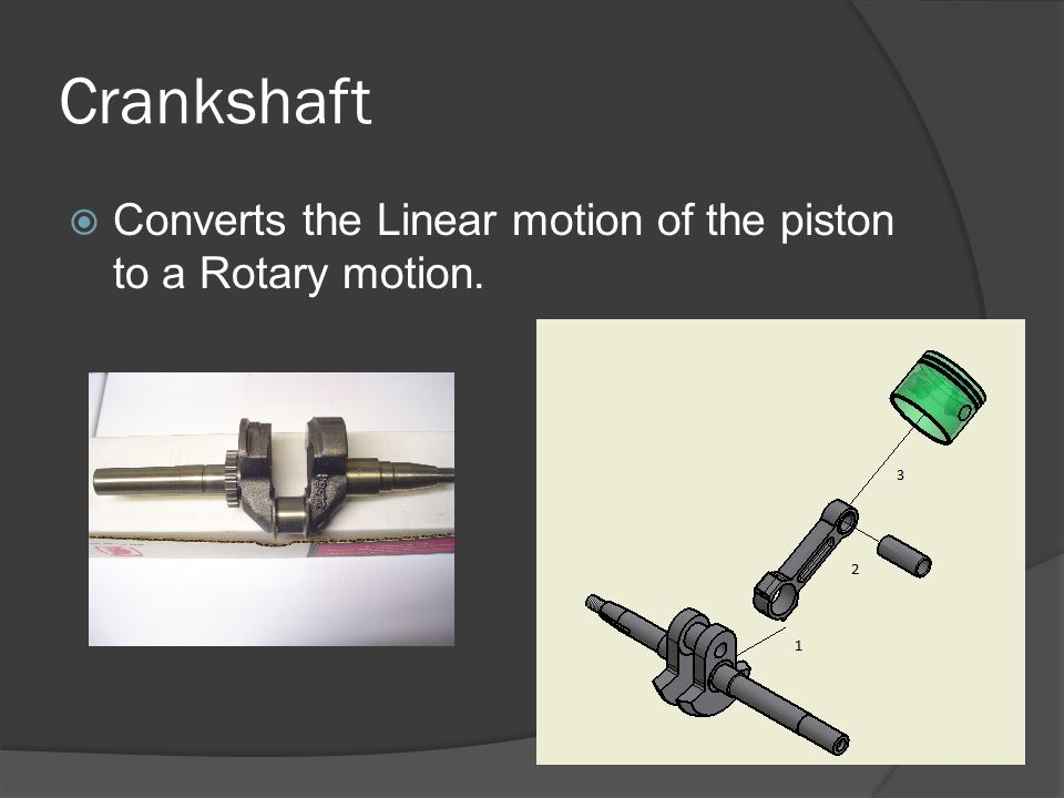 Crankshaft Converts the Linear motion of the piston to a Rotary motion.