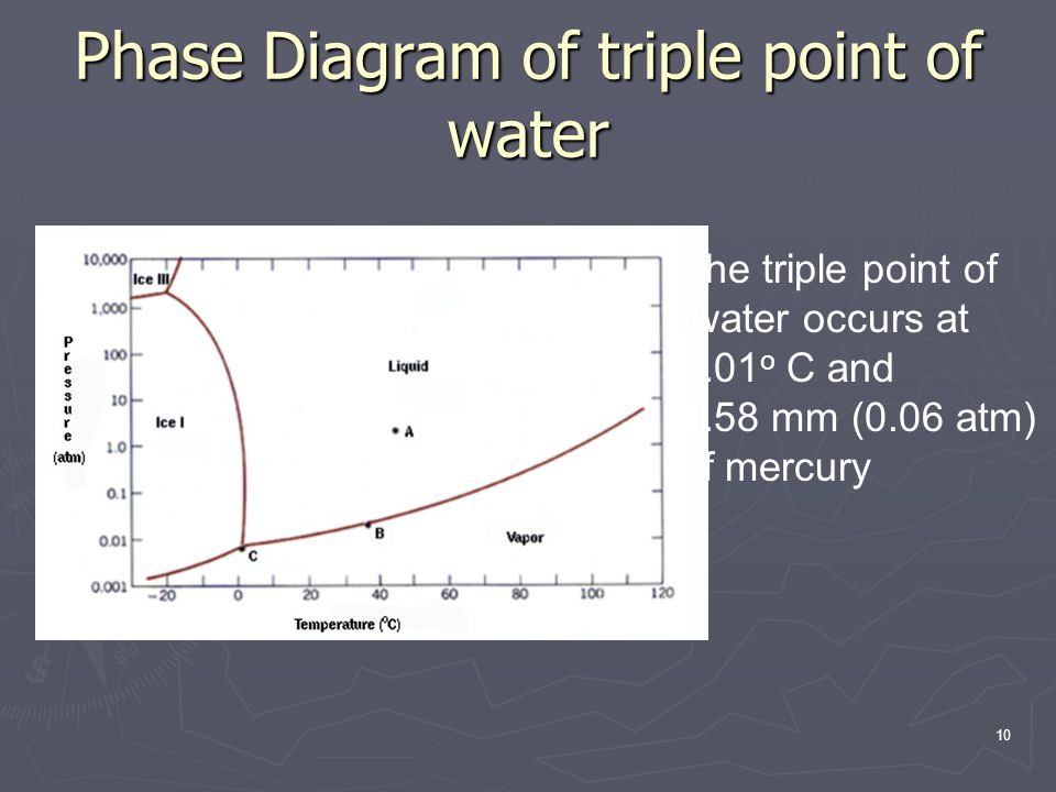 Phase Diagram of triple point of water