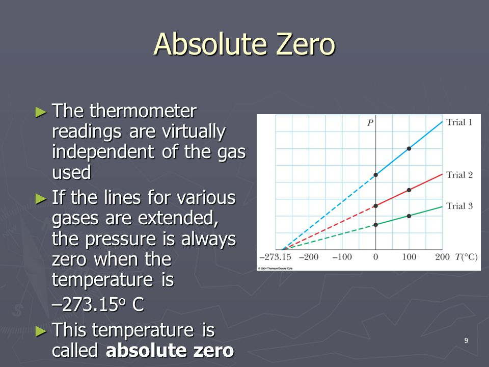 Absolute Zero The thermometer readings are virtually independent of the gas used.