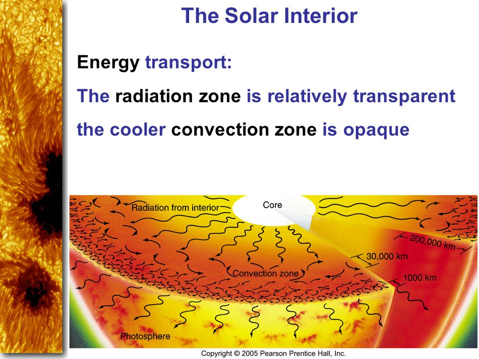 The Solar Interior Energy transport: