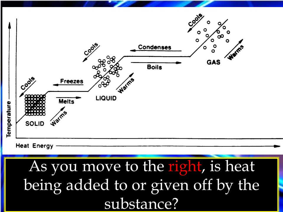 As you move to the right, is heat being added to or given off by the substance