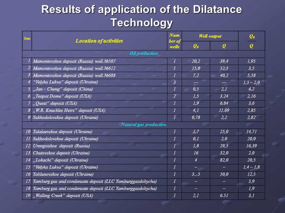 Results of application of the Dilatance Technology