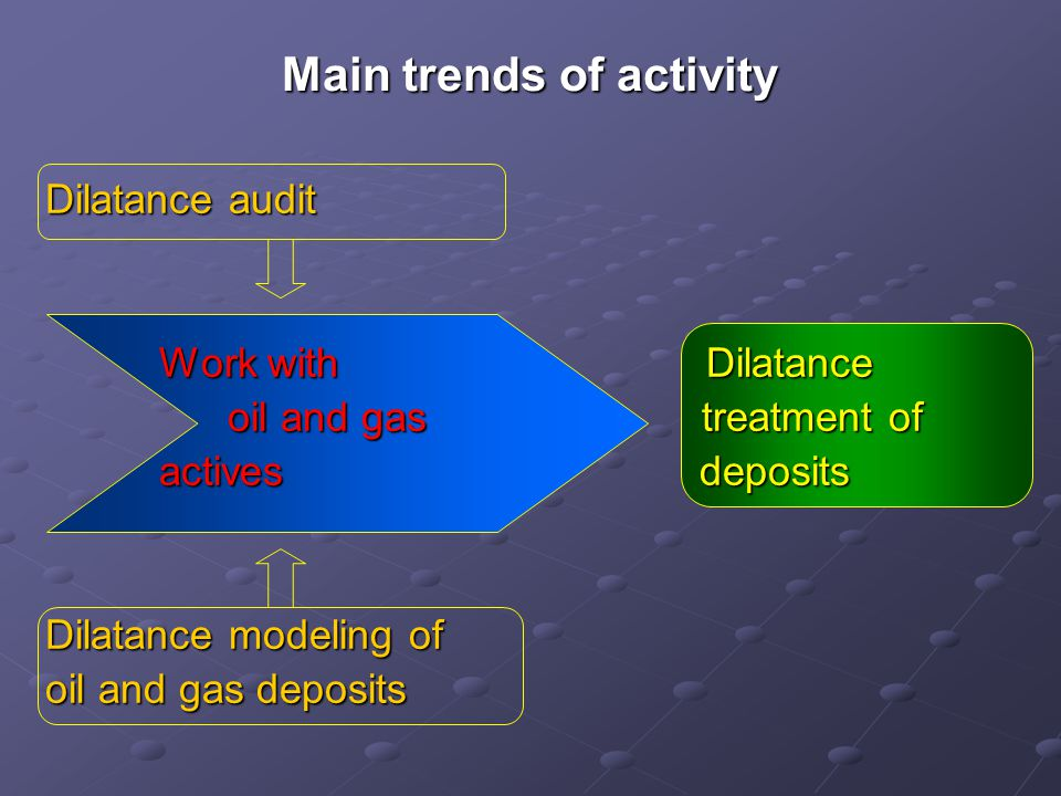 Main trends of activity