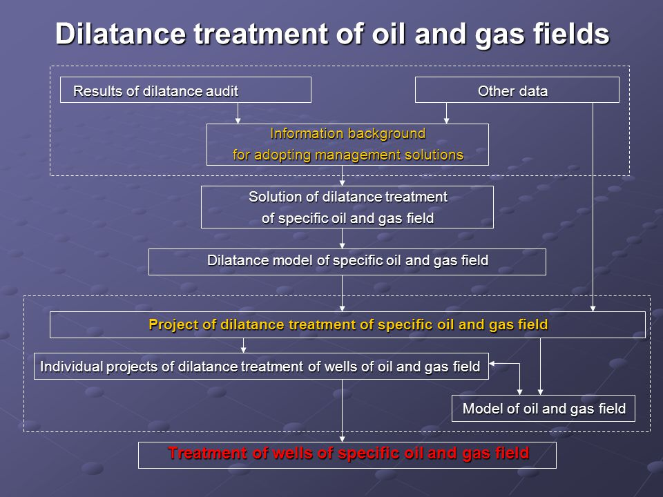 Dilatance treatment of oil and gas fields