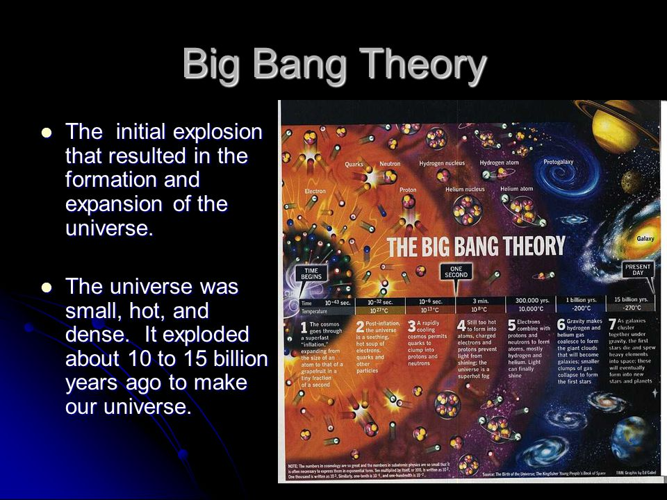 Big Bang Theory The initial explosion that resulted in the formation and expansion of the universe.
