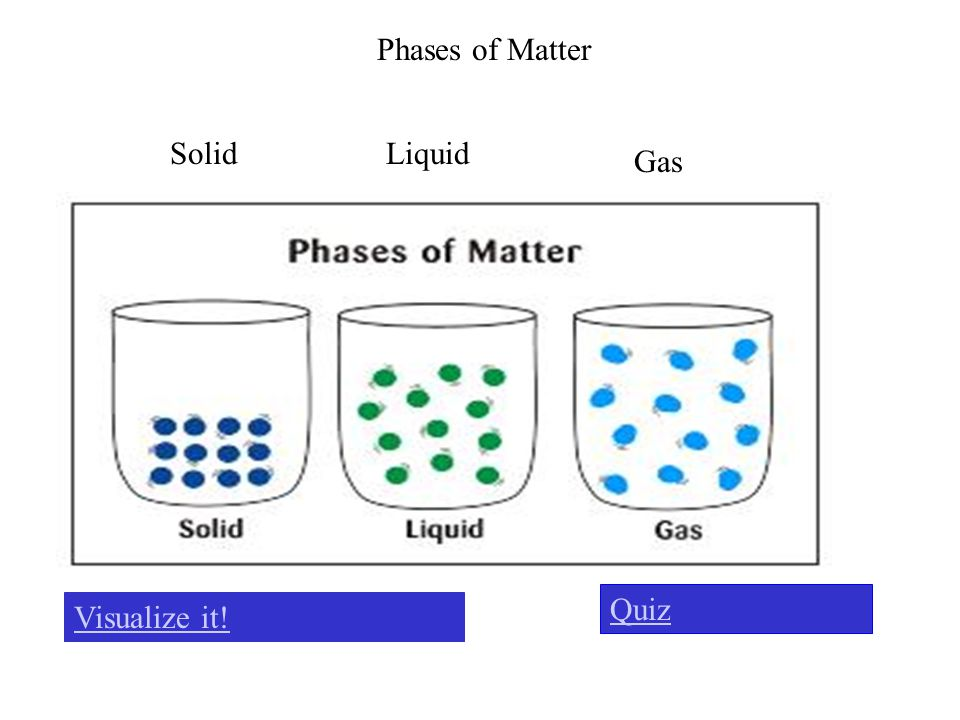 Phases of Matter Solid Liquid Gas Quiz Visualize it!