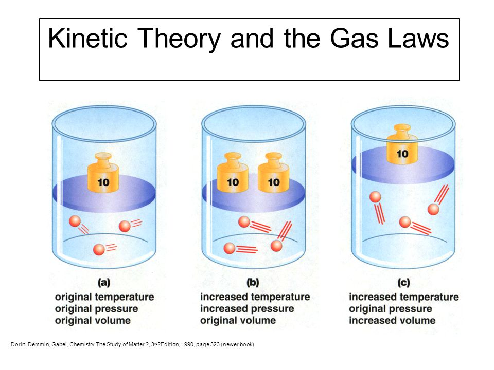 Kinetic Theory and the Gas Laws