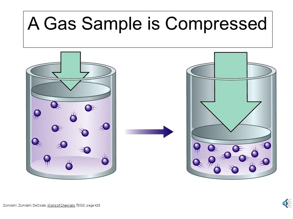 A Gas Sample is Compressed