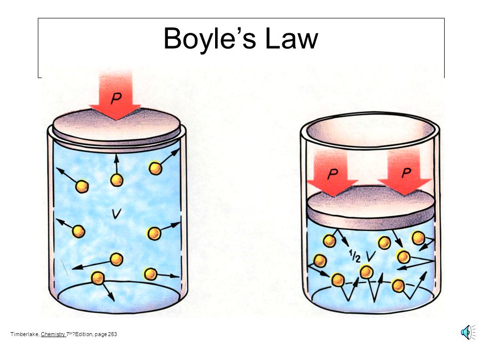 Boyle's Law Timberlake, Chemistry 7th Edition, page 253