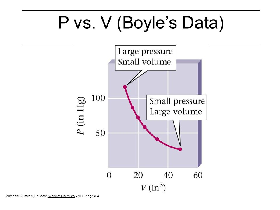 P vs. V (Boyle's Data) Zumdahl, Zumdahl, DeCoste, World of Chemistry 2002, page 404
