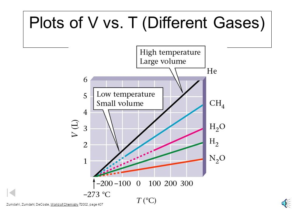 Plots of V vs. T (Different Gases)