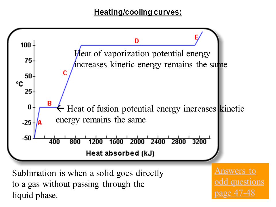 Heating/cooling curves: