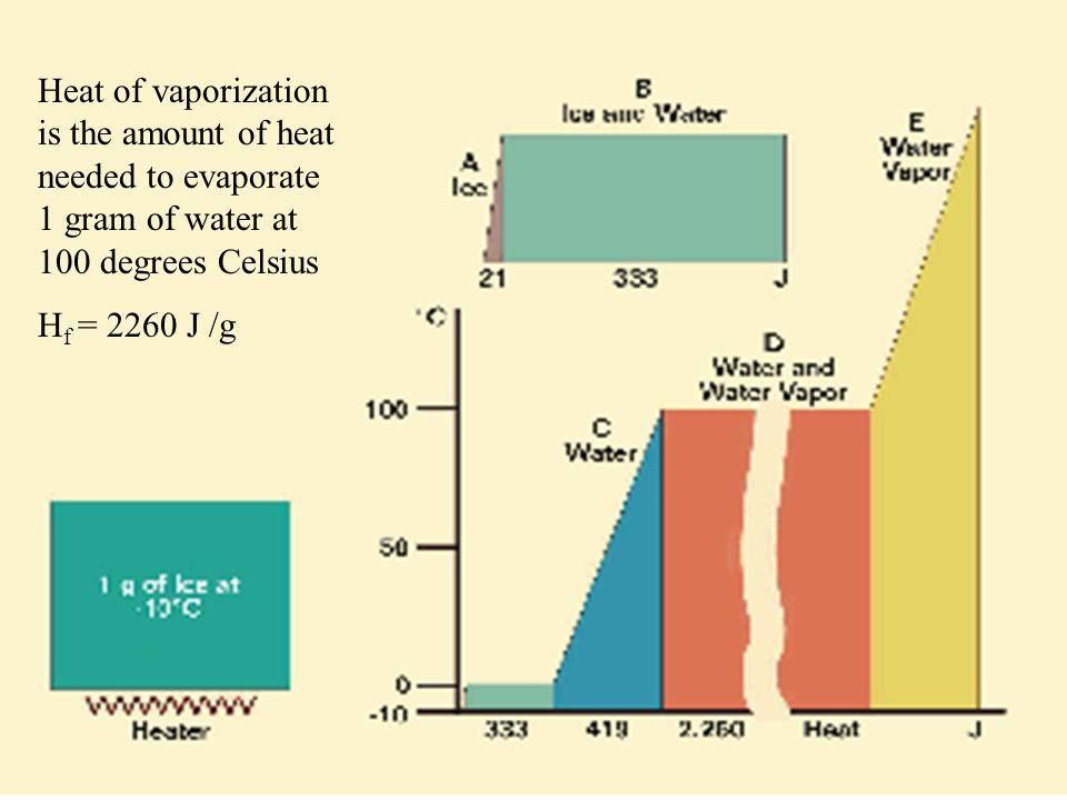 Heat of vaporization is the amount of heat needed to evaporate 1 gram of water at 100 degrees Celsius