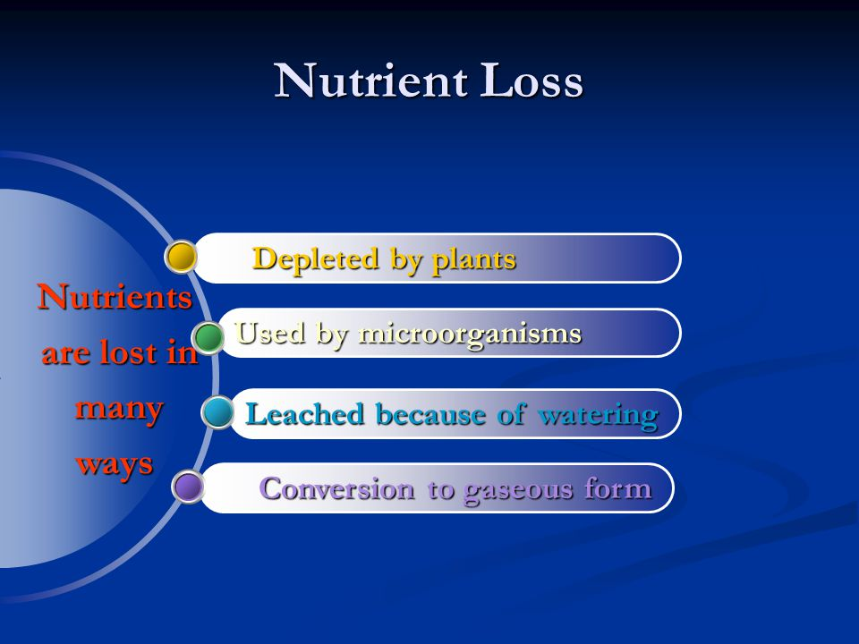 Nutrient Loss Nutrients are lost in many ways Depleted by plants