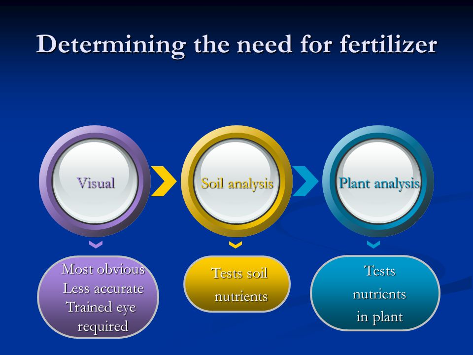 Determining the need for fertilizer