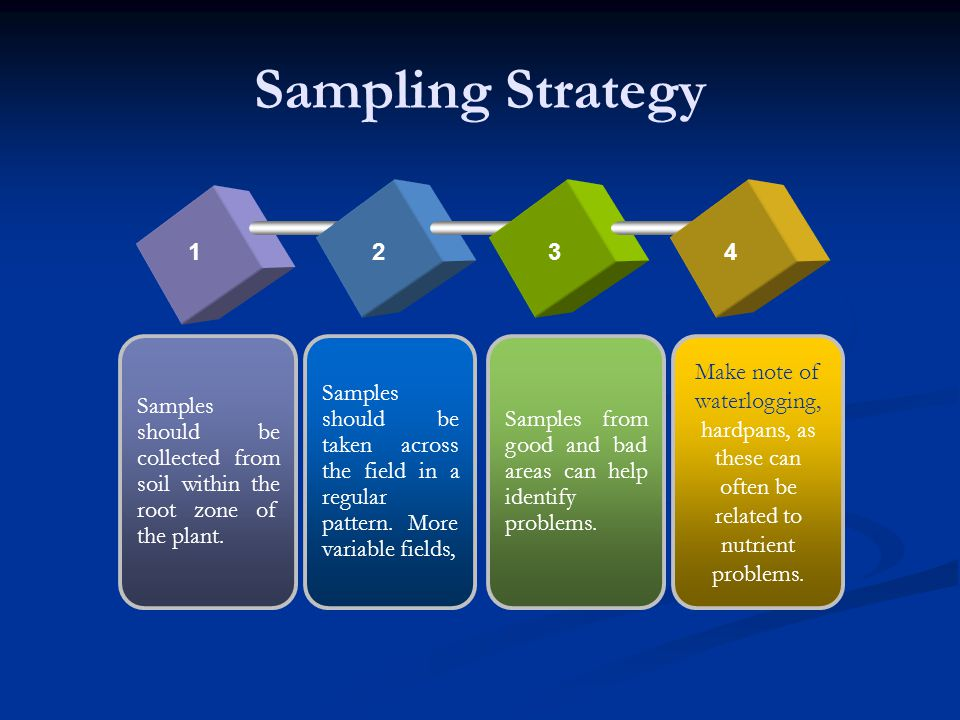 Sampling Strategy 1. 2. 3. 4. Samples should be collected from soil within the root zone of the plant.