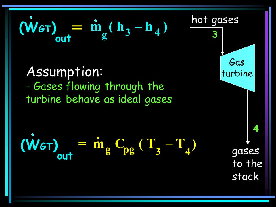 = m ( h – h ) (WGT) Assumption: = m C ( T – T ) (WGT) hot gases out 3