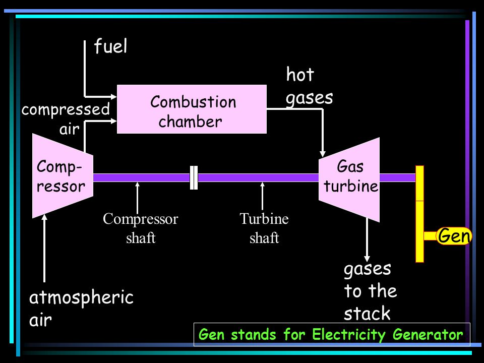 fuel hot gases Gen gases to the stack atmospheric air Combustion
