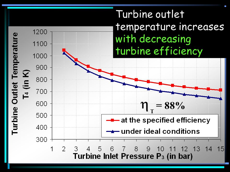  Turbine outlet temperature increases