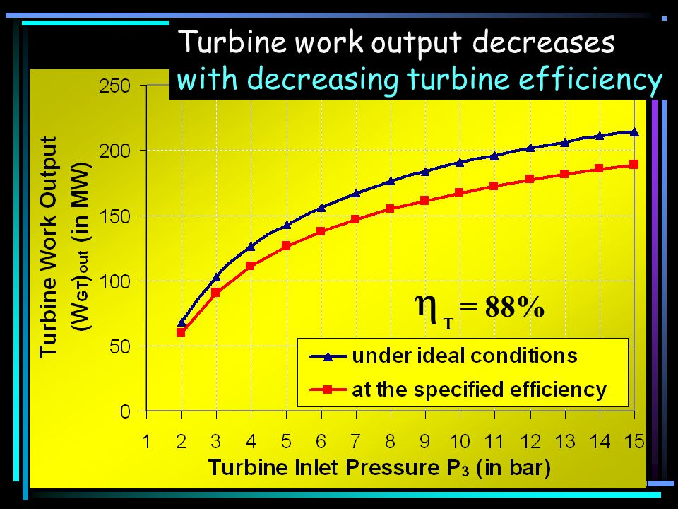  Turbine work output decreases with decreasing turbine efficiency