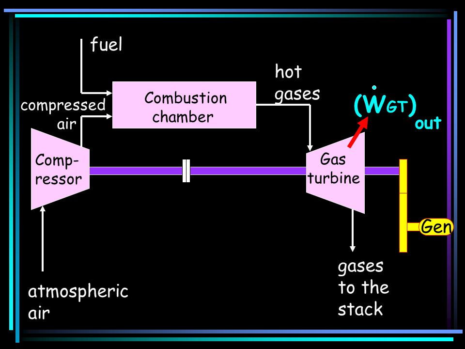 (WGT) fuel hot gases out Gen gases to the stack atmospheric air
