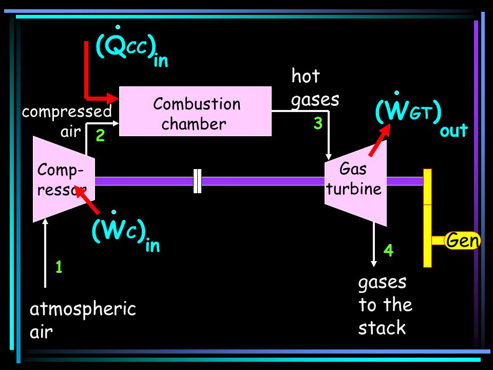 (QCC) (WGT) (WC) in hot gases out Gen in gases to the stack