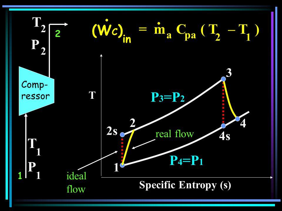 T = m C ( T – T ) (WC) P P3=P2 T P4=P1 P 3 2 4 2s 4s 1 2 in 2 1 a pa 2