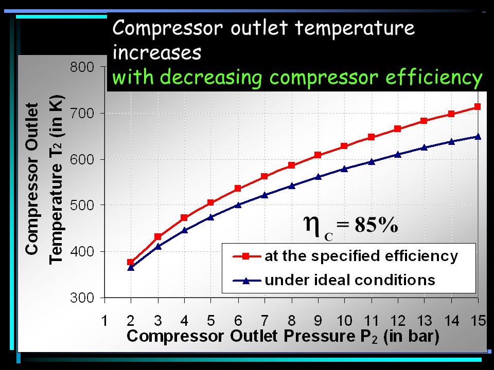 = 85% Compressor outlet temperature increases