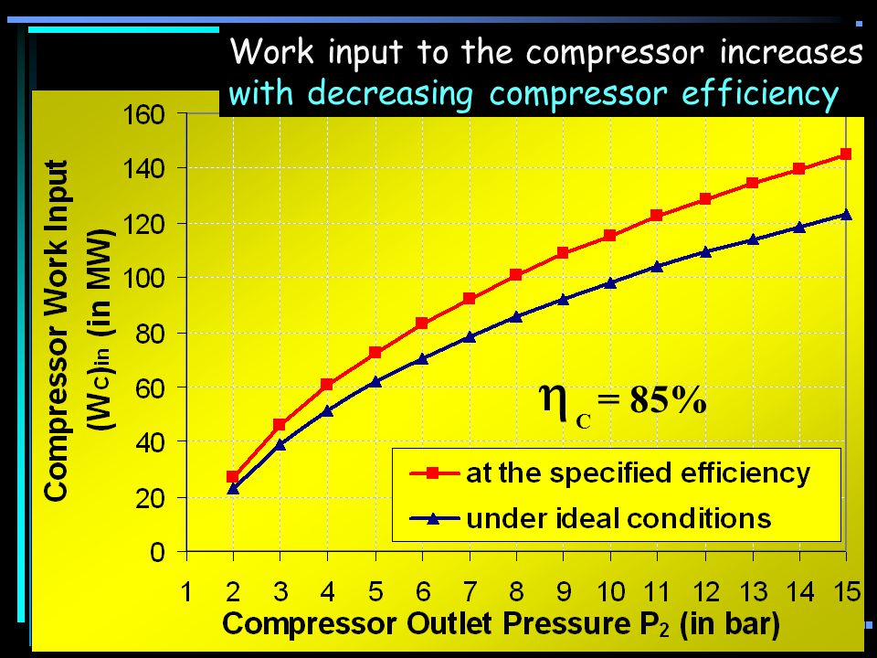  = 85% Work input to the compressor increases