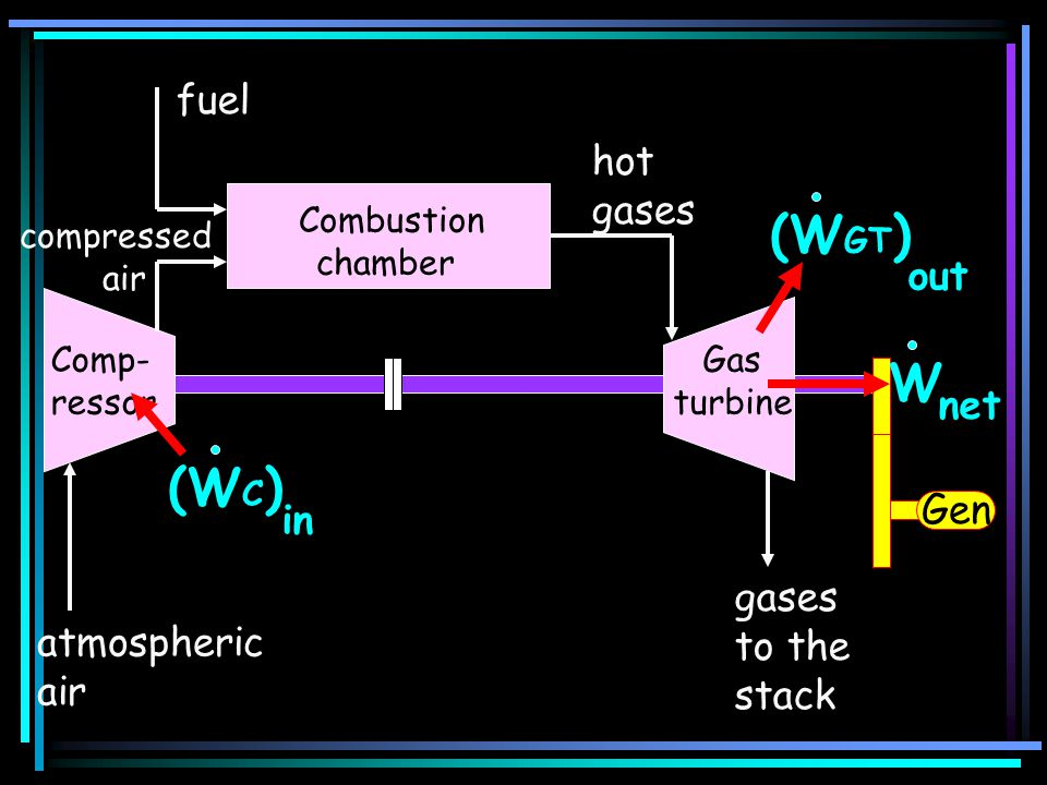 (WGT) W (WC) fuel hot gases out net Gen in gases to the atmospheric