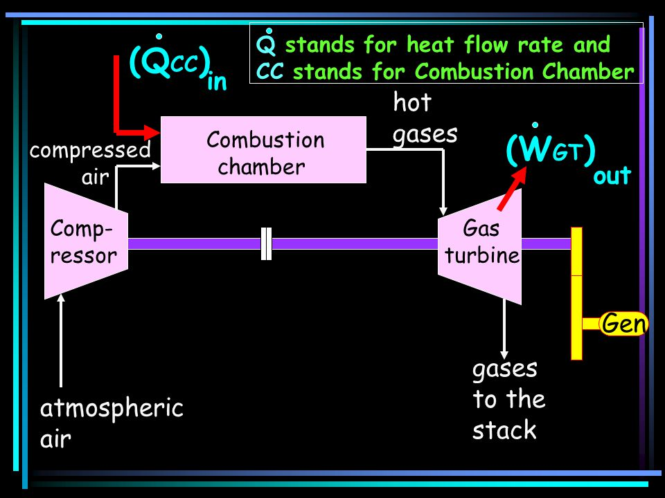 (QCC) (WGT) in hot gases out Gen gases to the stack atmospheric air