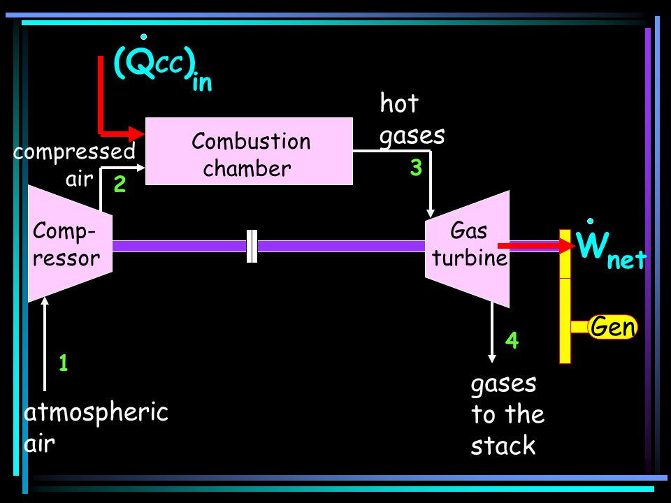 (QCC) W in hot gases net Gen gases to the atmospheric stack air