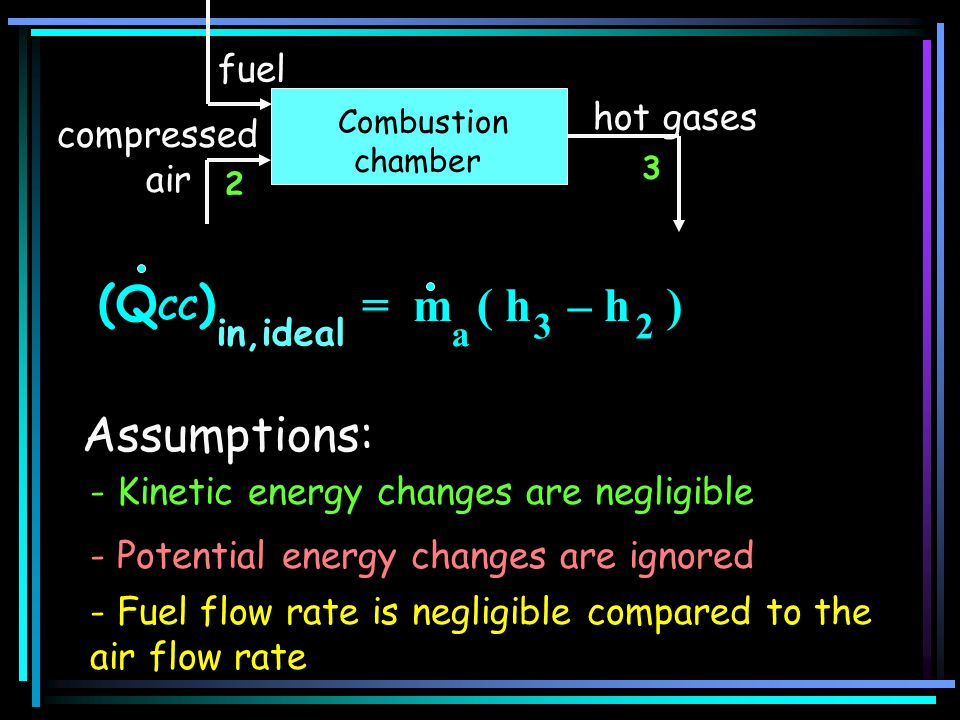 (QCC) = m ( h – h ) Assumptions: compressed air hot gases fuel