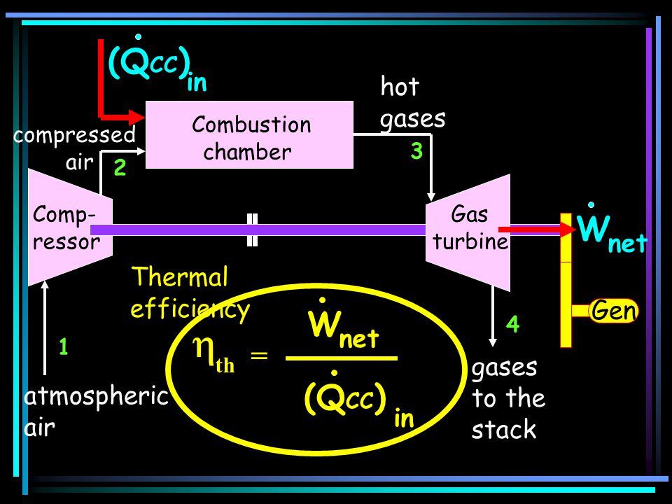  (QCC) W W (QCC) = in hot net Thermal efficiency Gen net gases to the