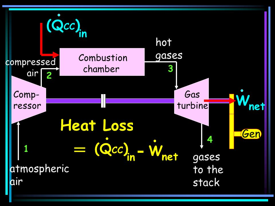 = - Heat Loss (QCC) W (QCC) W in hot gases net Gen in net gases