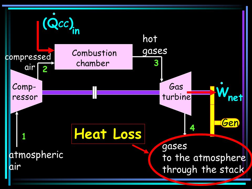 Heat Loss (QCC) W in hot gases net Gen gases to the atmosphere