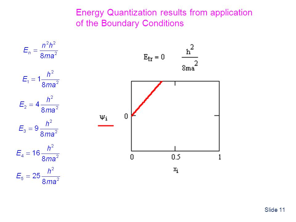 Energy Quantization results from application