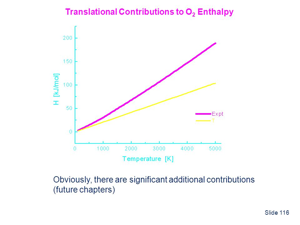 Translational Contributions to O2 Enthalpy