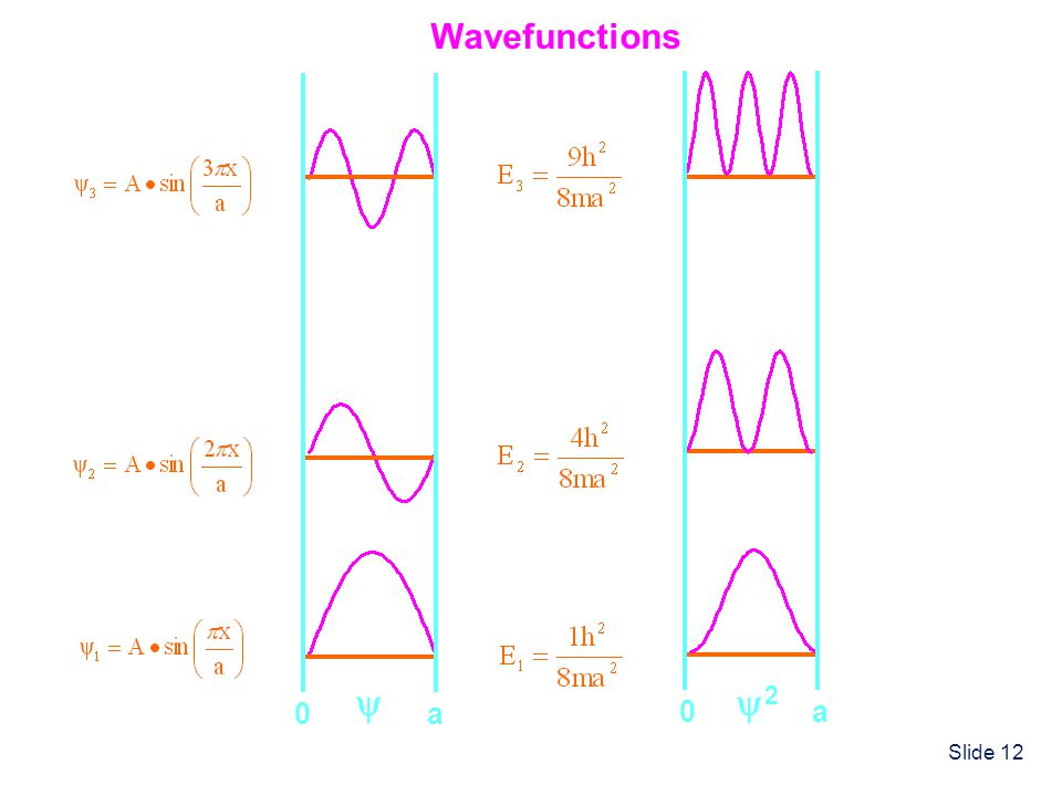 Wavefunctions  a 2 a