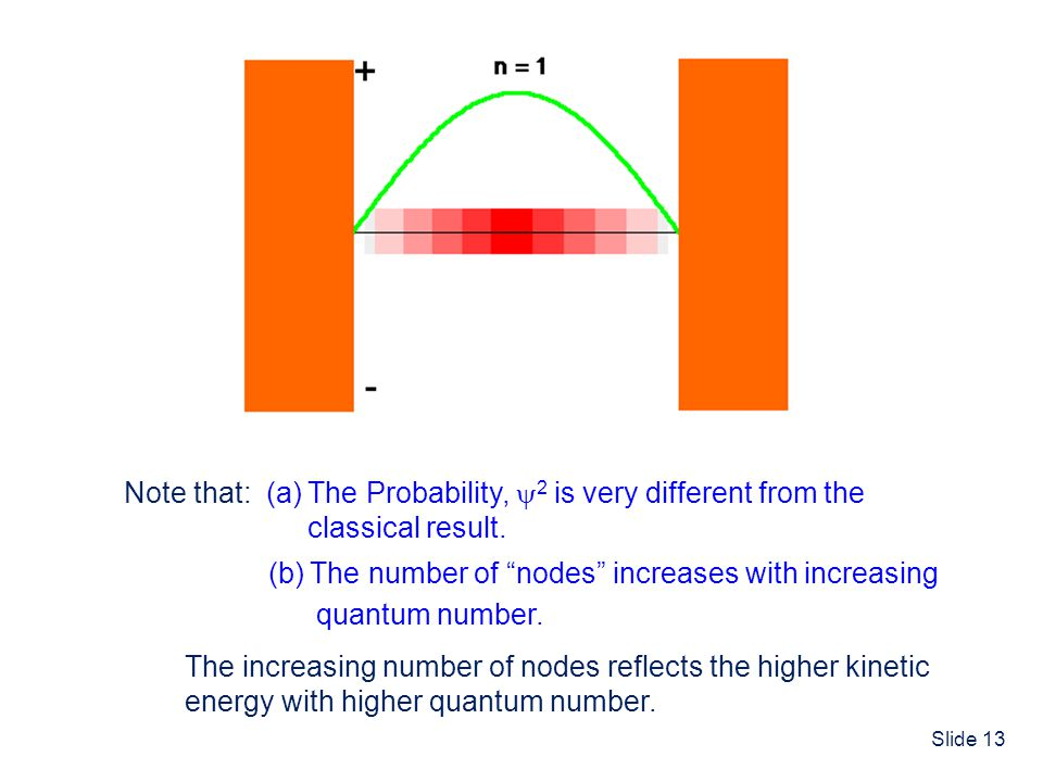 Note that: (a) The Probability, 2 is very different from the