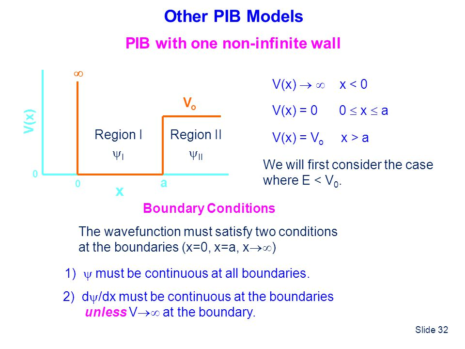 Other PIB Models PIB with one non-infinite wall x  Vo V(x) a