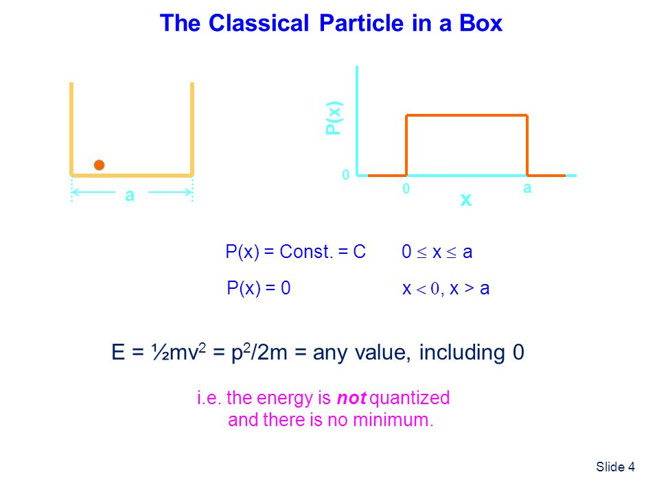 The Classical Particle in a Box