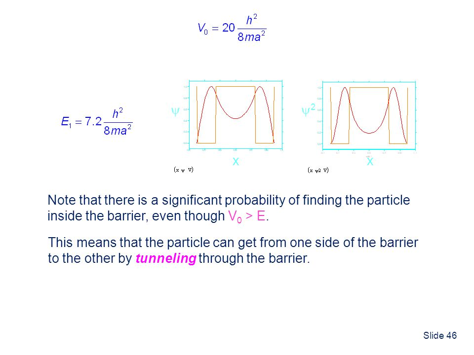  x. 2. x. Note that there is a significant probability of finding the particle. inside the barrier, even though V0 > E.