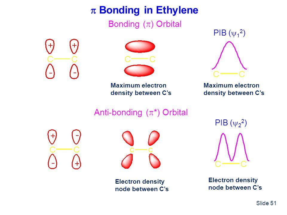  Bonding in Ethylene Bonding () Orbital Anti-bonding (*) Orbital