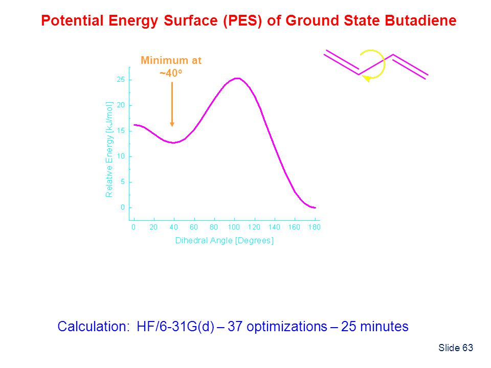 Potential Energy Surface (PES) of Ground State Butadiene
