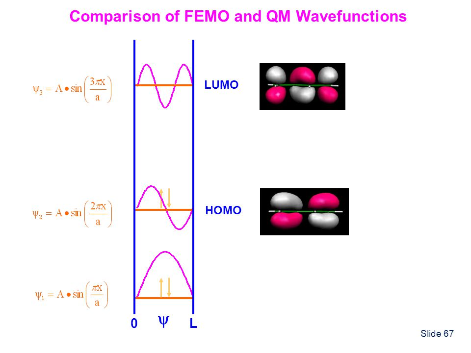 Comparison of FEMO and QM Wavefunctions