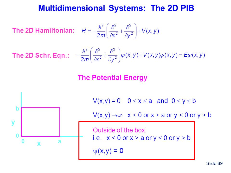 Multidimensional Systems: The 2D PIB