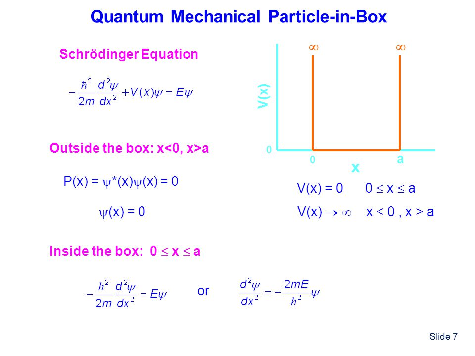 Quantum Mechanical Particle-in-Box